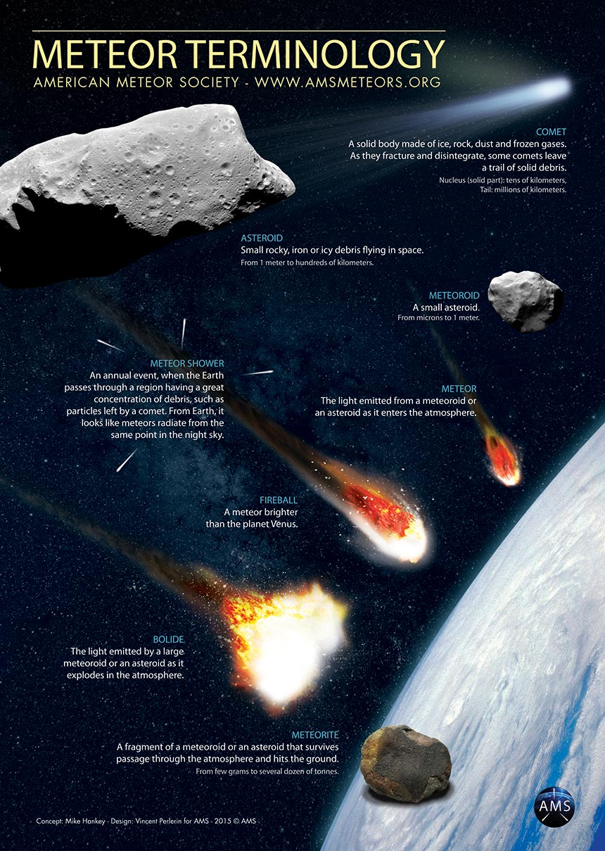 meteors and comets Easy science for kids all about comets, meteors and asteroids learn more fun science facts about comets, meteors and asteroids with our website.
