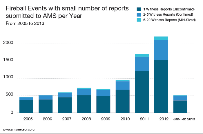 3--events-with-small-number-of-reports--per-year