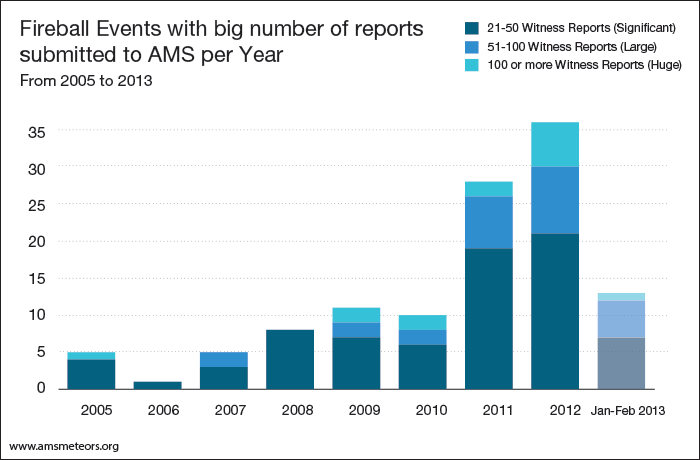 4--events-with-big-number-of-reports--per-year