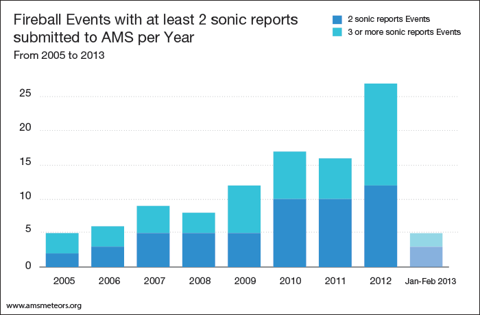 5--events-with-at-least-2-sonic-reports-per-year