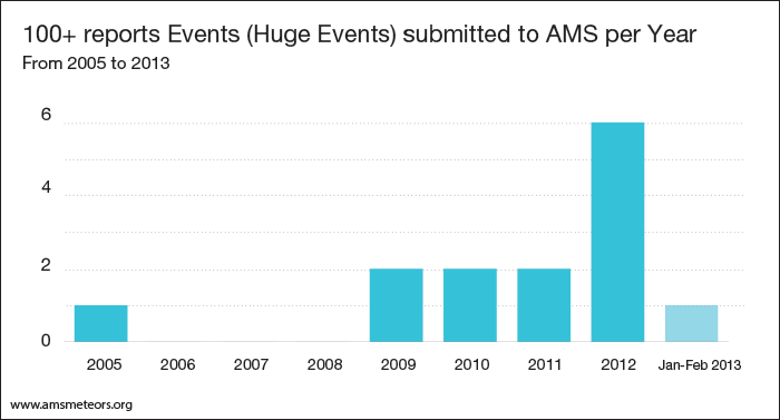 6-events-with-more-than-100-reports-per-year