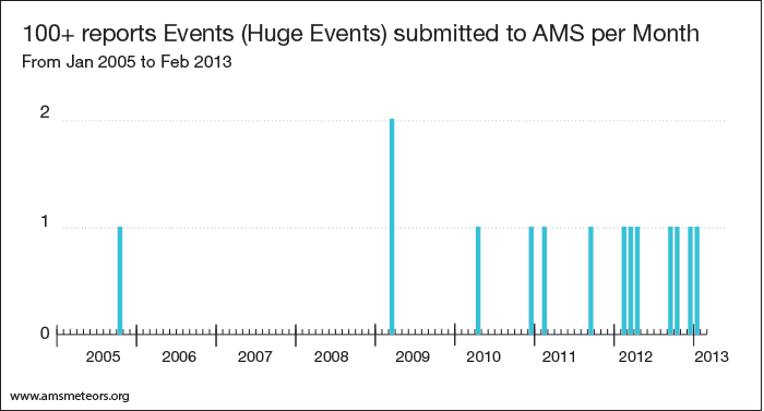 7-events-with-more-than-100-reports-per-month