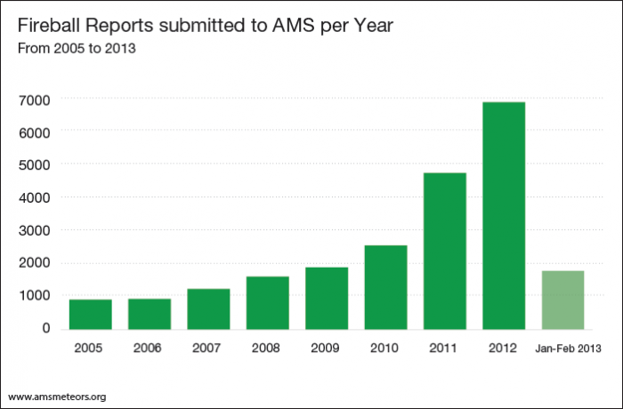 reports-per-year