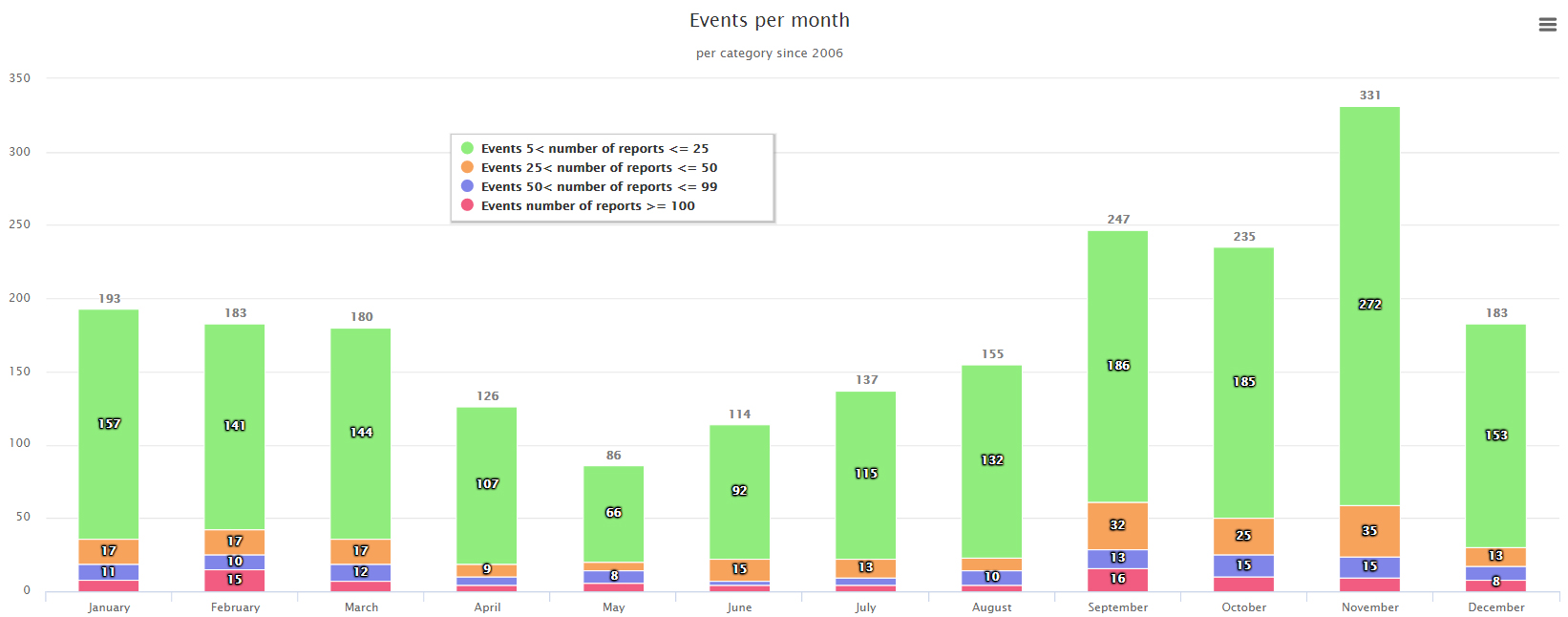events-per-month-and-category