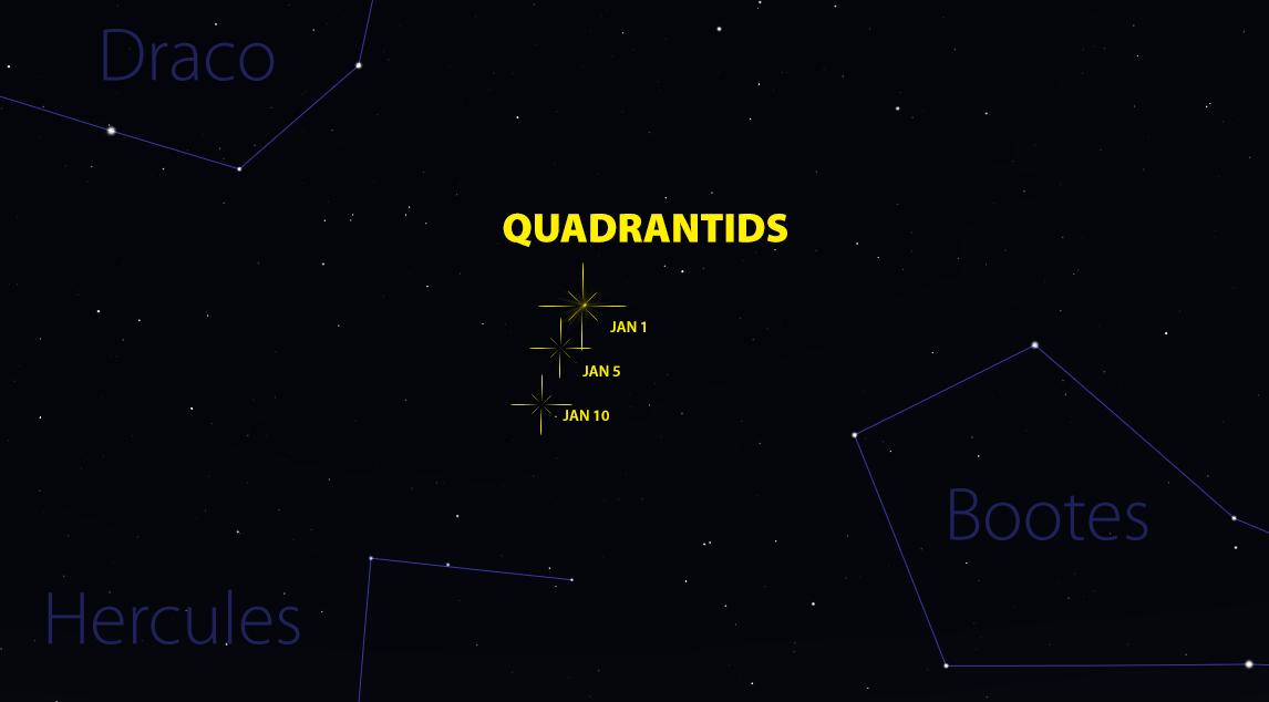 quadrantids